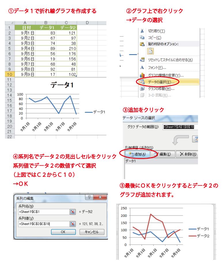 折れ線 グラフ 追加 エクセル